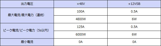 输出规格+ 48V输出连续4800W峰值6000W